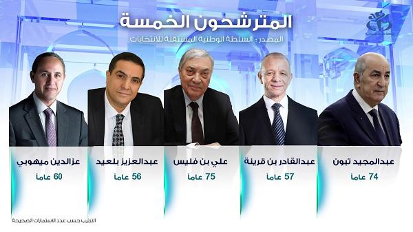 المجلس الدستوري : الإعلان عن القائمة النهائية للمترشحين لرئاسيات ديسمبر اليوم