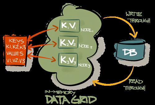 Parameterize properties file in Java