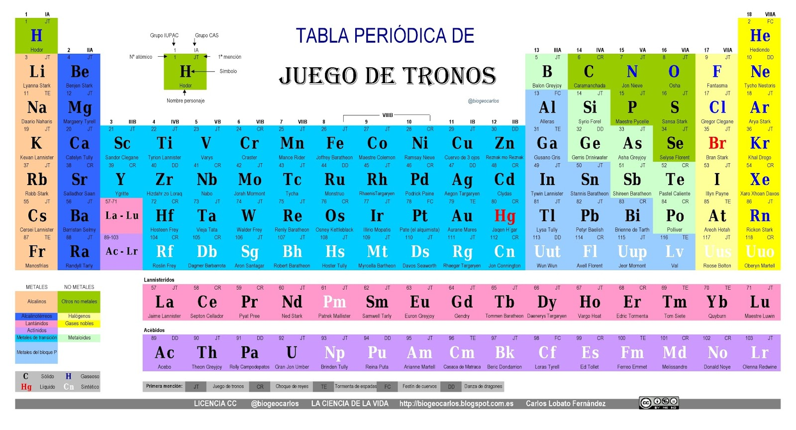 Tabla Periodica: Search Results