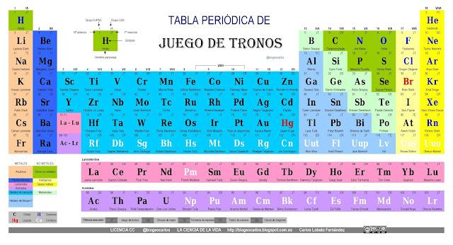La tabla peridica datos curiosos e interesantes de la tabla peridica la primera versin de la tabla peridica se present en 1869 con slo 63 elementos el nmero que hasta entonces era conocido urtaz Images