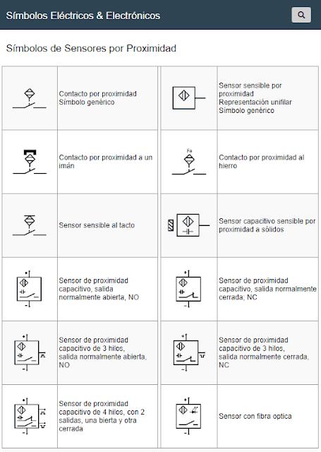 Símbolos de Sensores por Proximidad