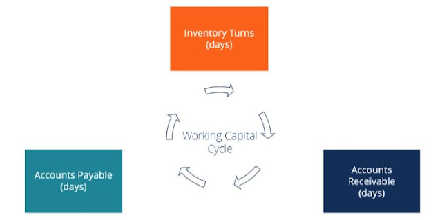 small business working capital cycle