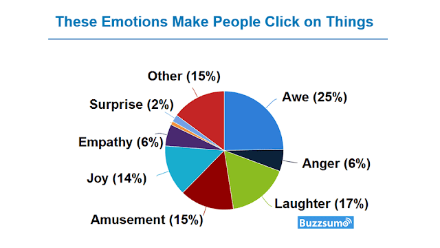 emotive words in blog article
