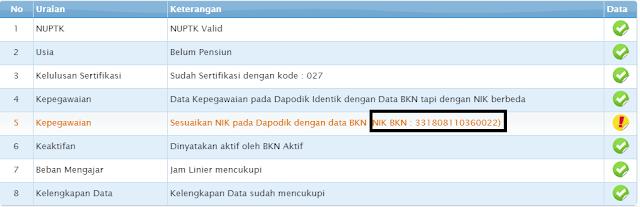 KSTP NIK di Dapodik tidak sama dengan data BKN