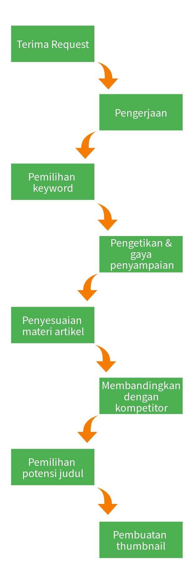 skema-cara-penulisan-web-bekerja