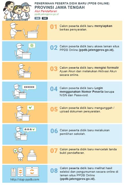 alur pelaksanaan PPDB SMA Zonasi di Prov. Jawa Tengah periode 2020 / 2021.