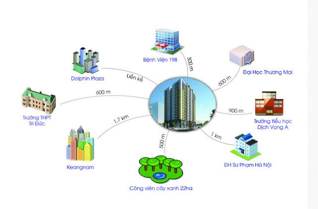 Liên kết khu vực dự án chung cư Mỹ Đình Plaza 2