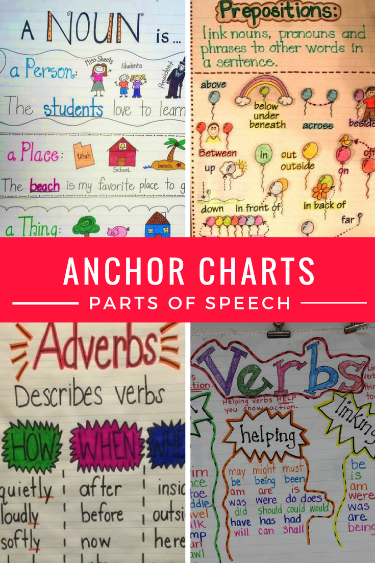 Preposition In Learn In Marathi All Complate: IHeartLiteracy: Anchor Charts