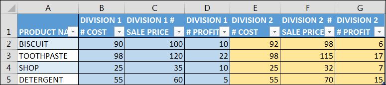 Convert Complex Matrix format data into Simple Table by