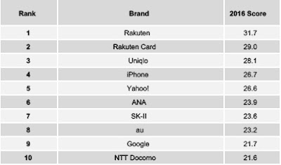 Source: YouGov Brandindex. Brandindex rankings for 2016 for Japan.