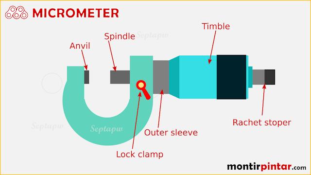 Cara penggunaan micrometer sekrup