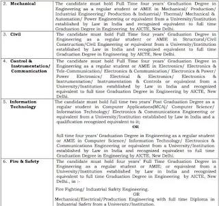 RVUNL Recruitment 2021 |  Assistant & Junior Engineer