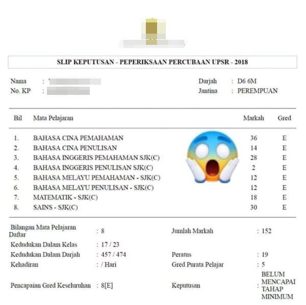 Teruknya Result Netizen Bongkar Pula Result Exam Pelajar Viral 2018 2019 The Reporter