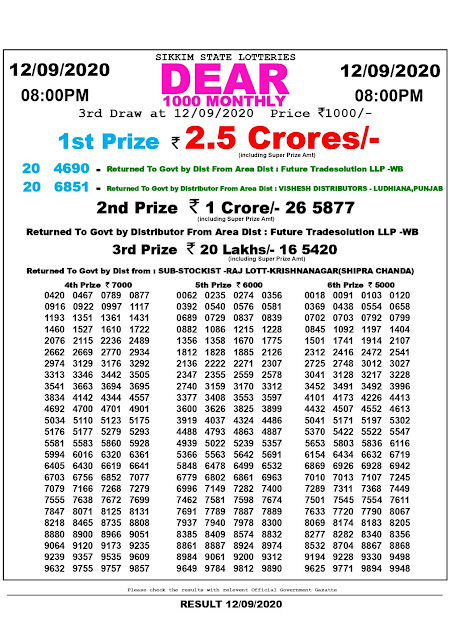 Sikkim State Lottery: Dear 1000 Monthly Lottery Results 12-09-2020