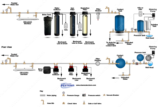 clean well water report should i use a chlorinator to treat  chlorine pellet feeders > contact tank
