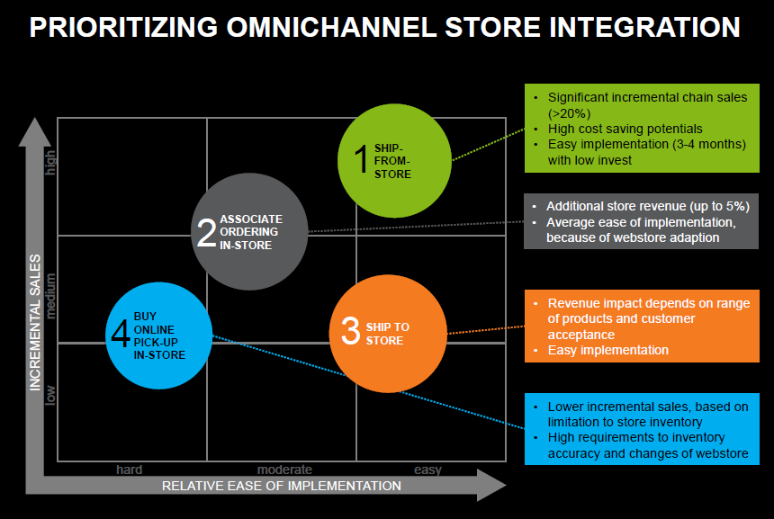 Prioritizing omni-channel store integration