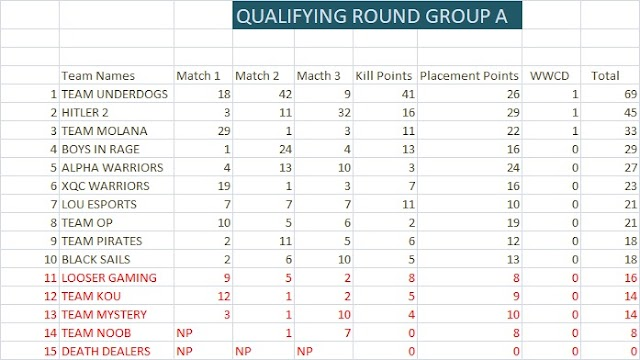 Qualified Teams From Group A, B and C