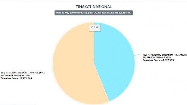 Real Count KPU Pagi ini: Jokowi 56.13 persen, Prabowo 43.87 persen