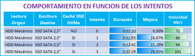 COMPARATIVA CACHE SSD NAS SYNOLOGY