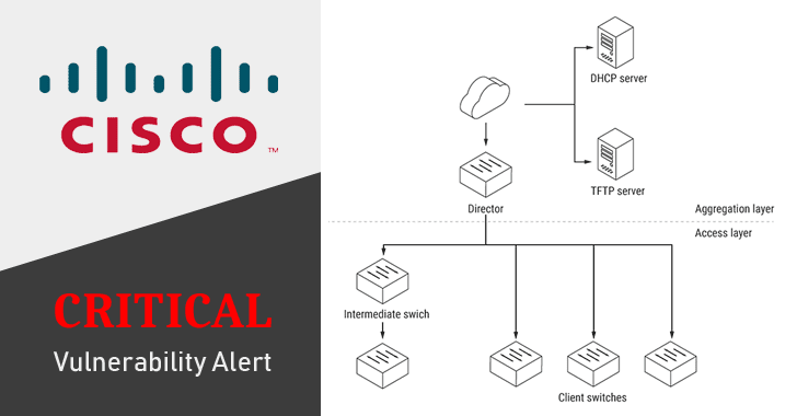 Critical flaw leaves thousands of Cisco Switches vulnerable to