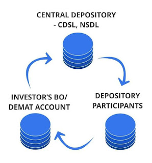 CDSL (Central Depository Services (India) Limited)