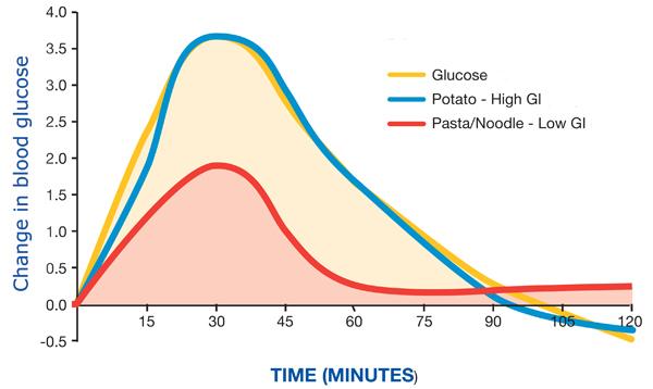 pico de insulina depois do treino