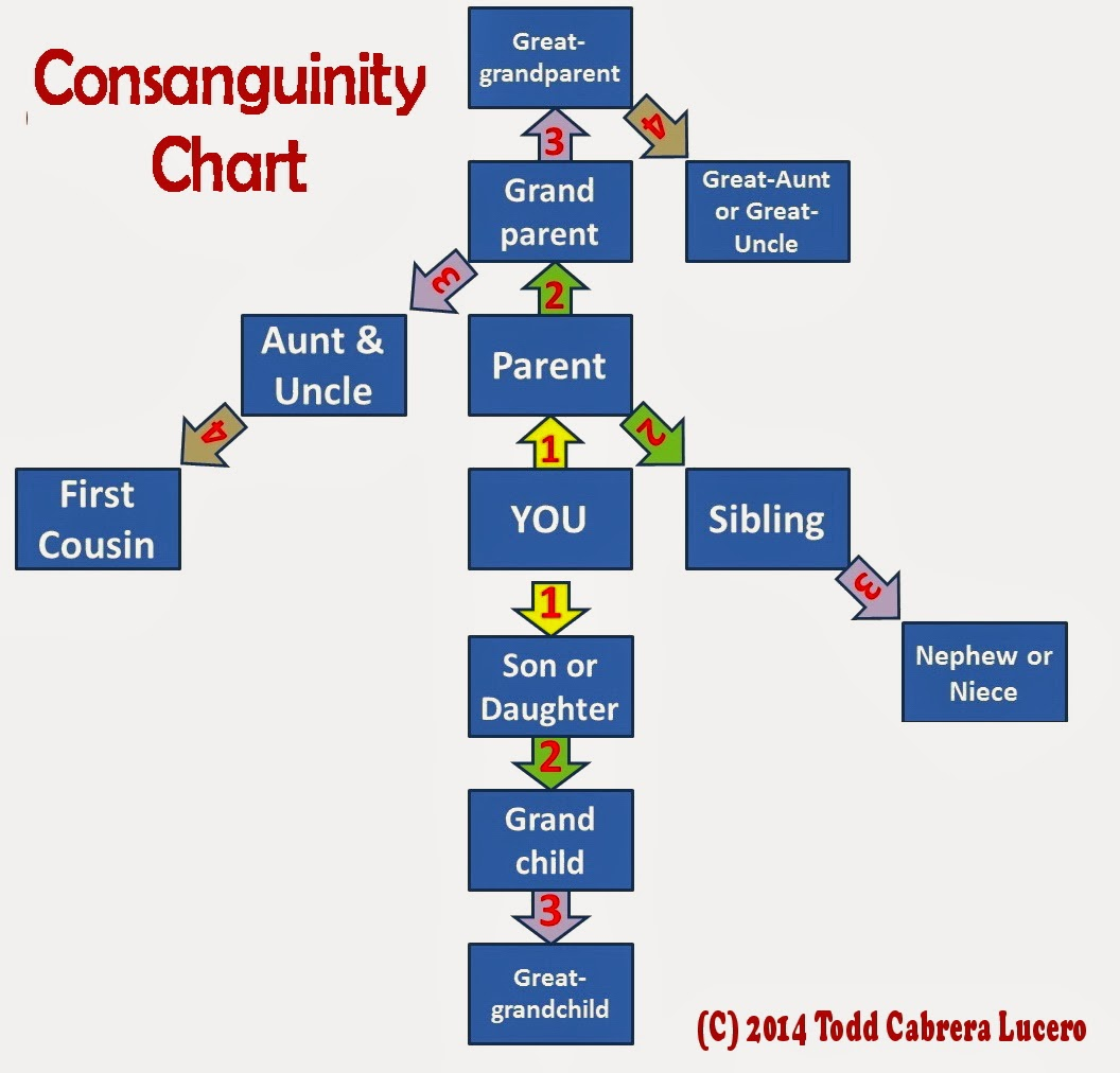 consanguinity and affinity relationship chart in the philippines