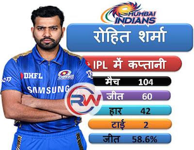 dhoni vs rohit vs kohli captaincy records