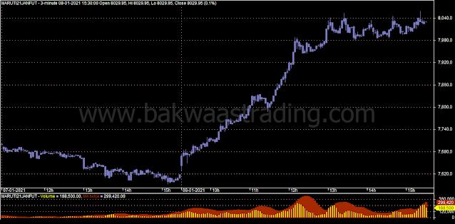 Day-Trading-Chart-MARUTI
