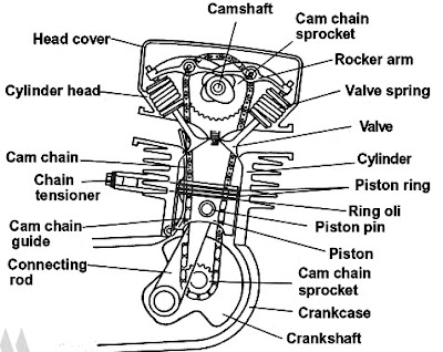 Fungsi Mekanisme Katup Dan Komponen Penggerak Katup