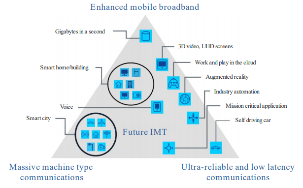 5G Use cases and Services