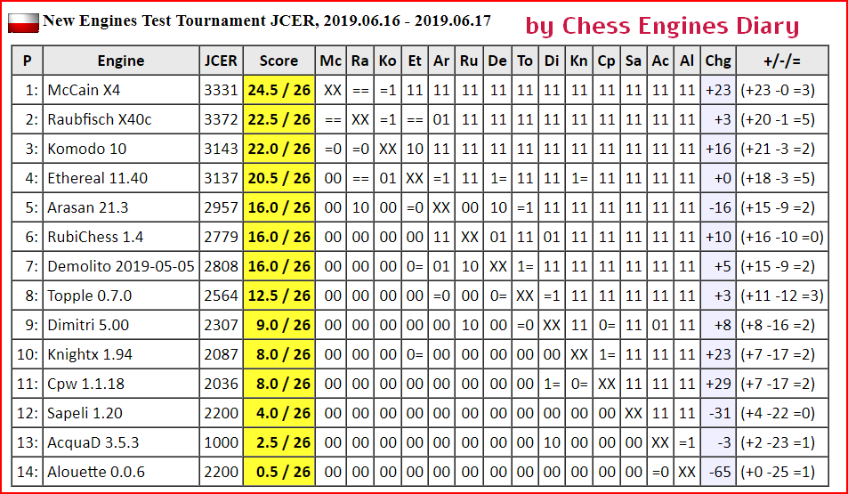 JCER (Jurek Chess Engines Rating) tournaments - Page 16 2019.06.16%252CNewEnginesTest.html