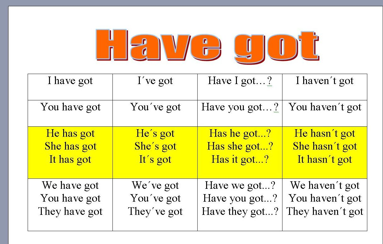 We Love English Remember The Verb Have Got
