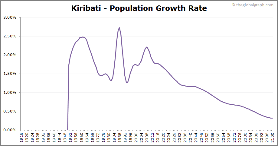 Kiribati  Population Growth Rate