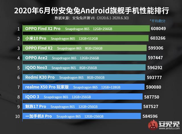 10 ອັນດັບ Android ສະມາດໂຟນ ທີ່ແຮງທີ່ສຸດປະຈຳເດືອນ ມິຖຸນາ 2020 , ຂ່າວສານໄອທີ, ສາລະເລື່ອງໄອທີ,  ສາລະໄອທີ, ອັບເດດໄອທີ, spvmedia, spv media, spvmedia.com