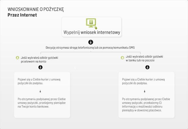 Wnioskowanie o pożyczkę w smskredyt.pl