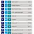 Arsenal Para Liginde Dünyanın 7. Harikası