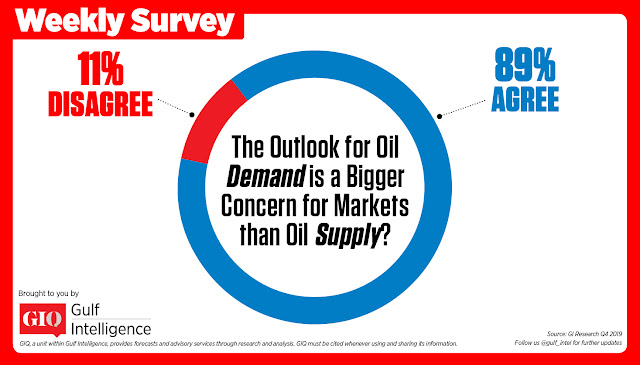 Chart Attribute: The outlook for Oil Demand is a Bigger Concern for Markets than Oil Supply?