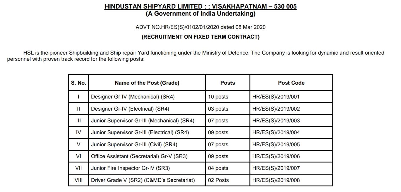 hindustan shipyard internship  shipyard recruitment 2020  hindustan shipyard limited board of directors  contract jobs in vizag shipyard  mumbai shipyard limited  hindustan shipyard tenders  hindustan shipyard, turkey  sbc vizag recruitment 2020,