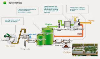 Metode fermentasi basah (wet fermentation)