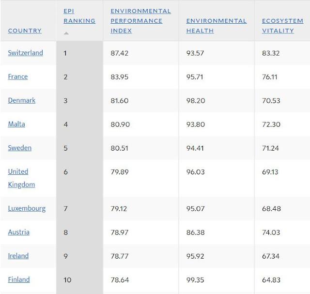 Environmental Protection Index