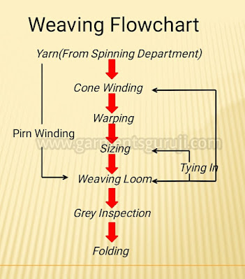 Weaving flow chat