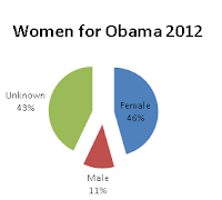 Women for Obama 2012. 43% Unknown, 46% Female, 11% Male
