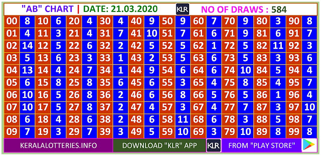 Kerala Lottery Winning Number Daily  AB  chart  on 21.03.2020