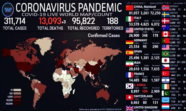 وفيات كورونا تتخطى حاجز الـ 13 ألفا في العالم