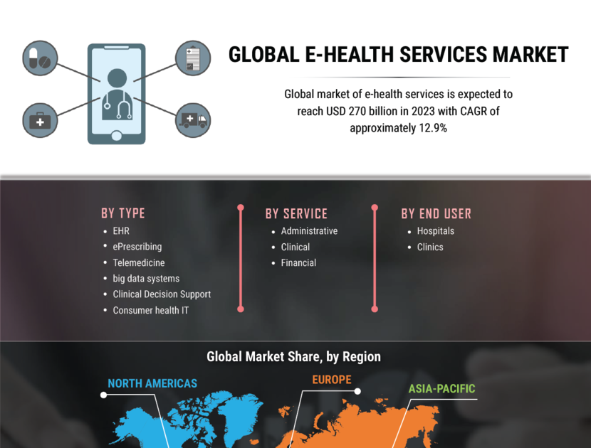 E-health Services Technology Trends, Business Growth Opportunities, In-depth Analysis, Region Statics   2027