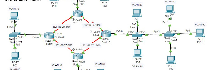 SuperLabs Routing Statis InterVLAN DHCP Server