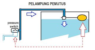 Pelampung air pemutus aliran air