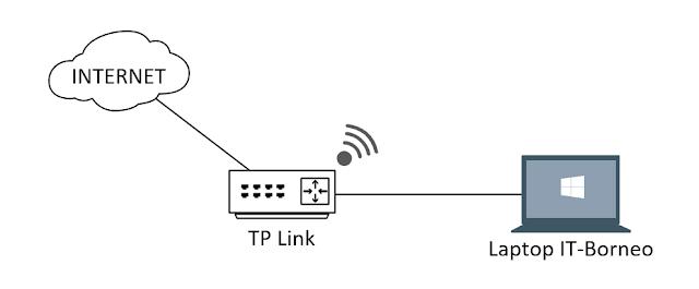 topologin tp lin ke internet IT-borneo.id