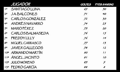 Golf Hickory Aranjuez